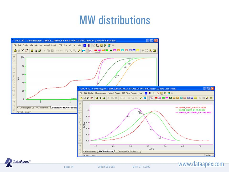 page: MW distributions Date: 3.11.2009Code: P002/28A14