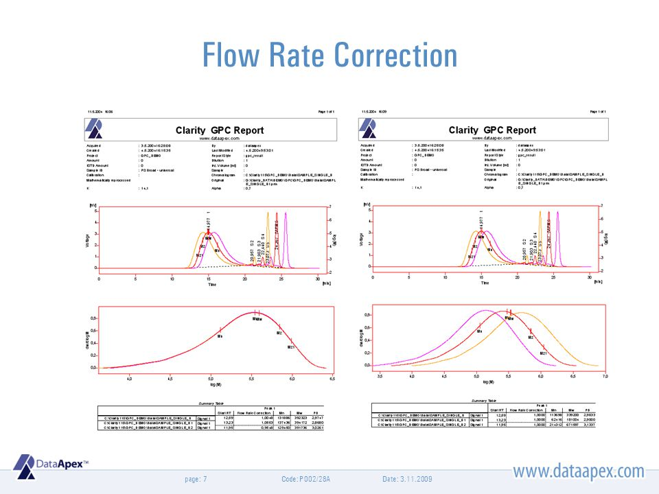 page: Flow Rate Correction Date: 3.11.2009Code: P002/28A7