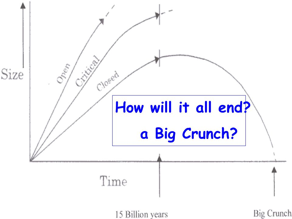 How will it all end a Big Crunch