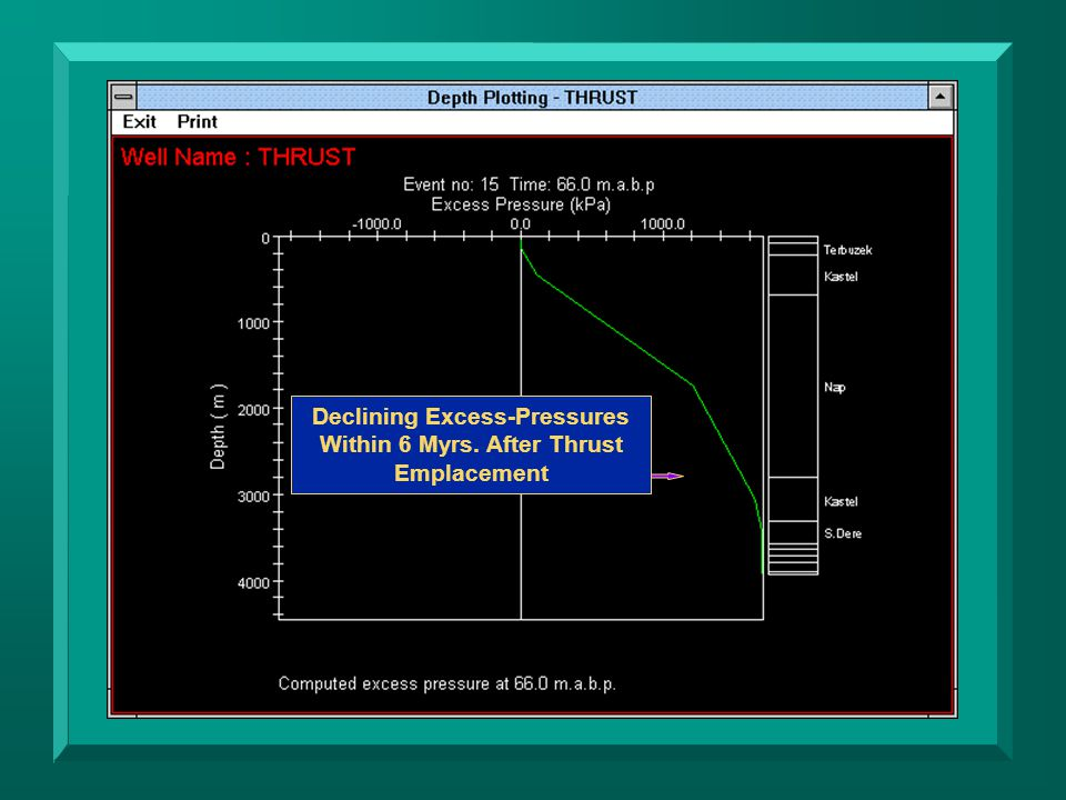 Declining Excess-Pressures Within 6 Myrs. After Thrust Emplacement