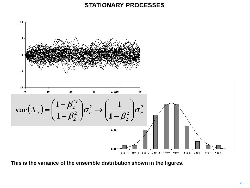26 STATIONARY PROCESSES This is the variance of the ensemble distribution shown in the figures.