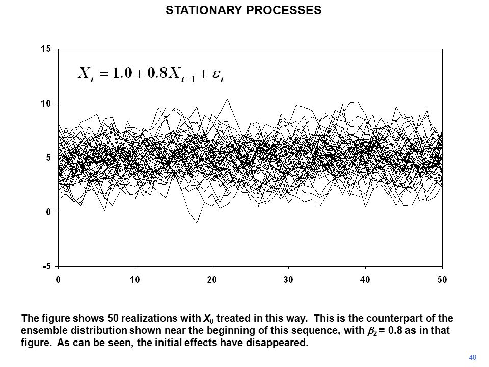 48 STATIONARY PROCESSES The figure shows 50 realizations with X 0 treated in this way.