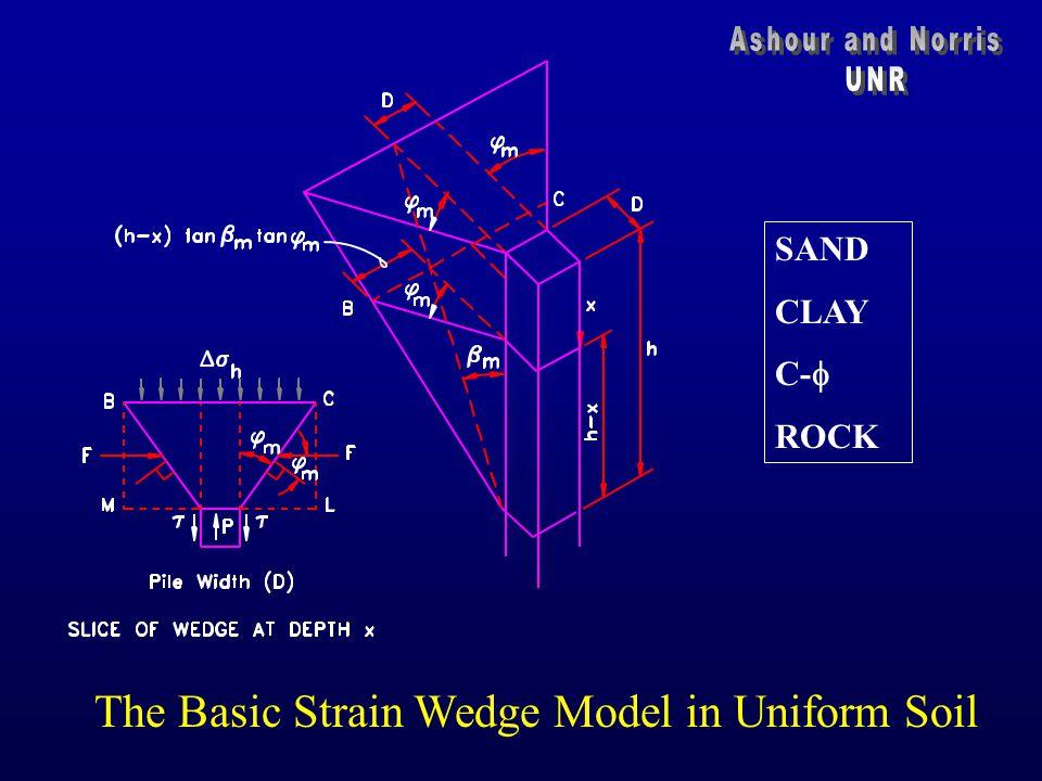The Basic Strain Wedge Model in Uniform Soil SAND CLAY C-  ROCK