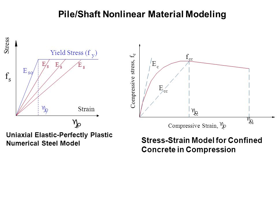 Stress Strain f s g s g y Yield Stress (f ) y so E Uniaxial Elastic-Perfectly Plastic Numerical Steel Model E s E s E s Stress-Strain Model for Confin