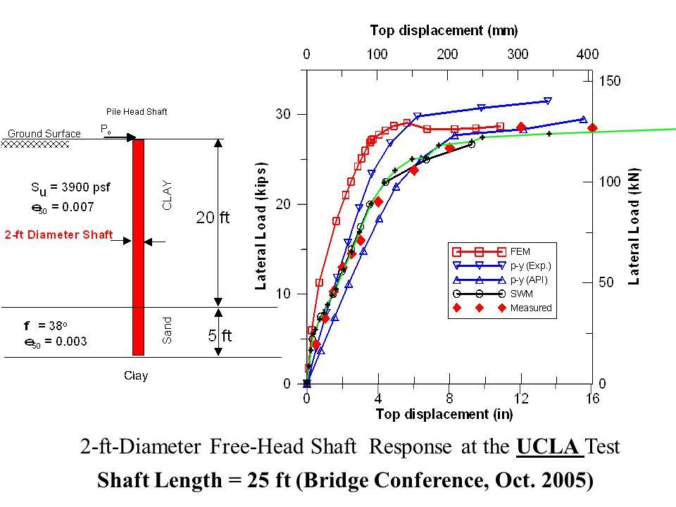 2-ft-Diameter Free-Head Shaft Response at the UCLA Test Shaft Length = 25 ft (Bridge Conference, Oct. 2005)