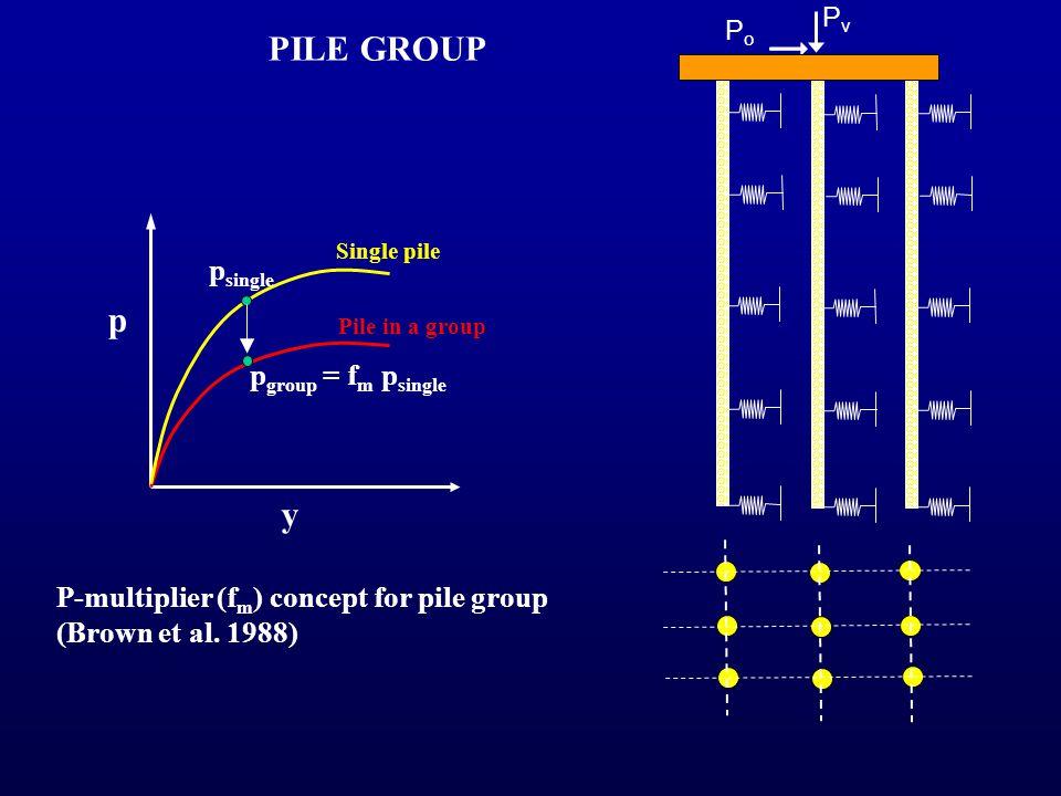 PoPo PvPv P-multiplier (f m ) concept for pile group (Brown et al. 1988) y p p group = f m p single p single Pile in a group Single pile