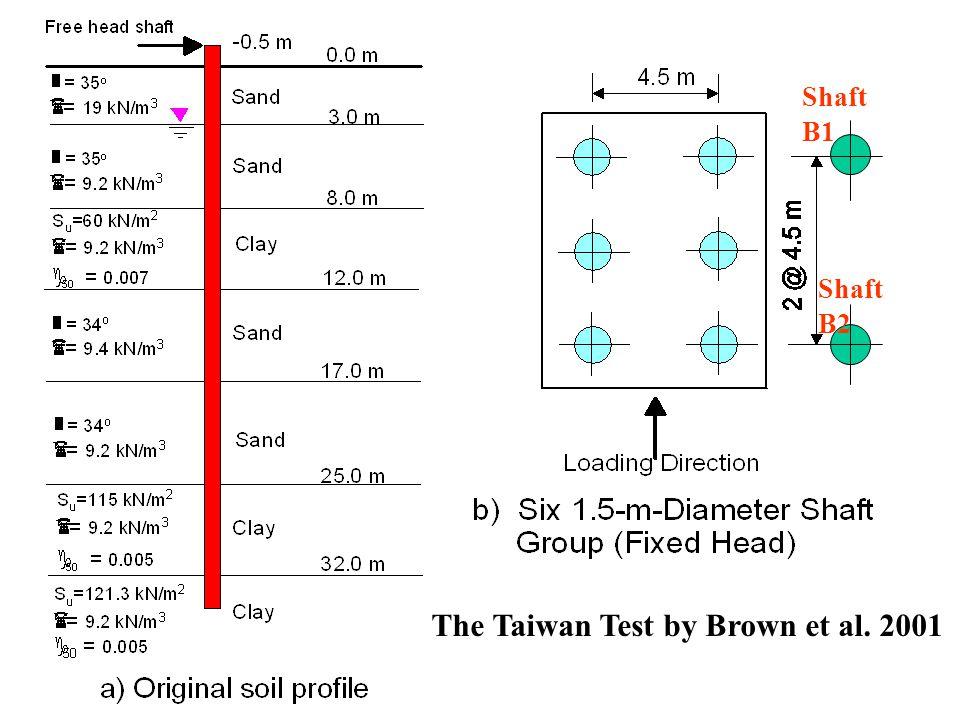 Shaft B1 Shaft B2 The Taiwan Test by Brown et al. 2001