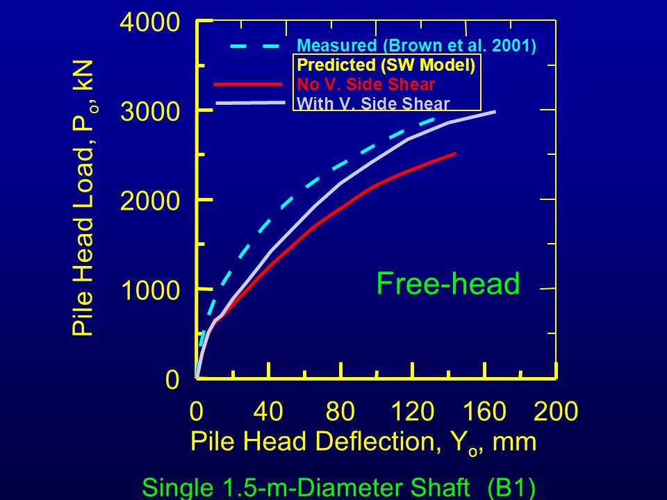 04080120160200 Pile Head Deflection, Y o, mm 0 1000 2000 3000 4000 P i l e H e a d L o a d, P o, k N Measured (Brown et al. 2001) Predicted (SW Model)
