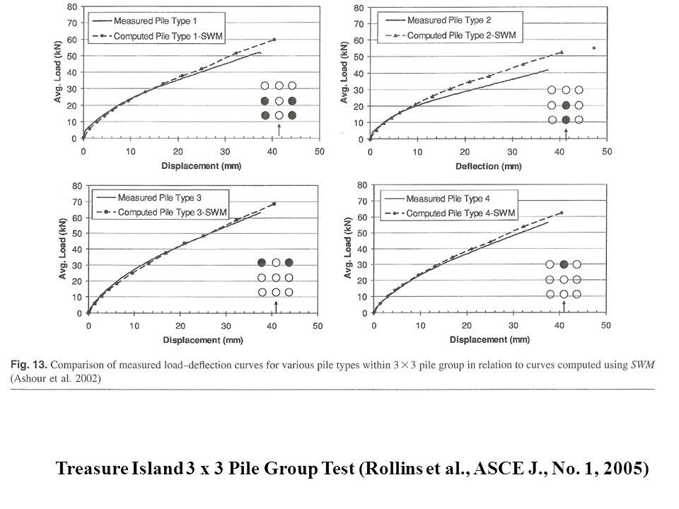 Treasure Island 3 x 3 Pile Group Test (Rollins et al., ASCE J., No. 1, 2005)