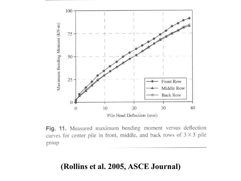 (Rollins et al. 2005, ASCE Journal)