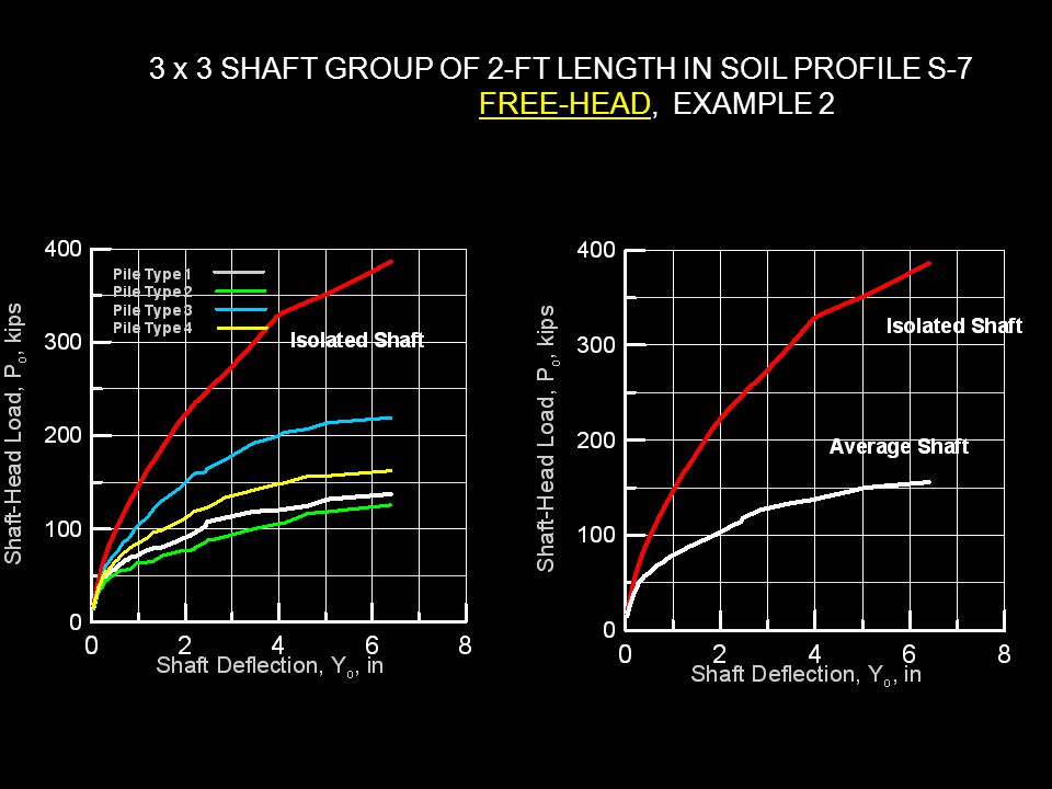 3 x 3 SHAFT GROUP OF 2-FT LENGTH IN SOIL PROFILE S-7 FREE-HEAD, EXAMPLE 2
