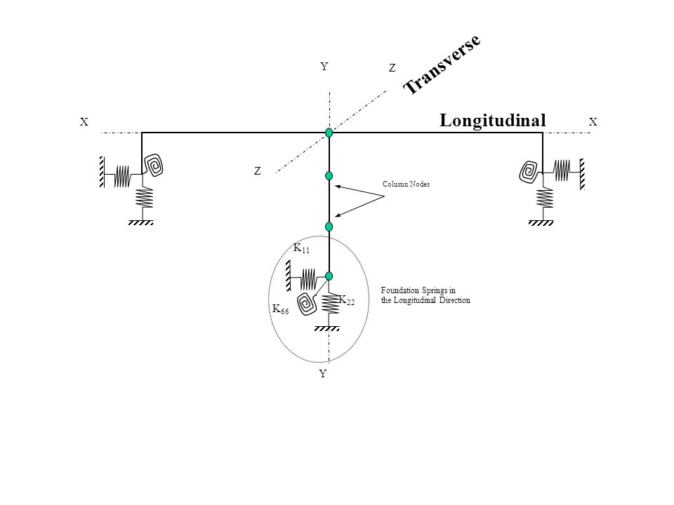 Y XX Z Z Y Foundation Springs in the Longitudinal Direction K 11 K 22 K 66 Column Nodes Longitudinal Transverse