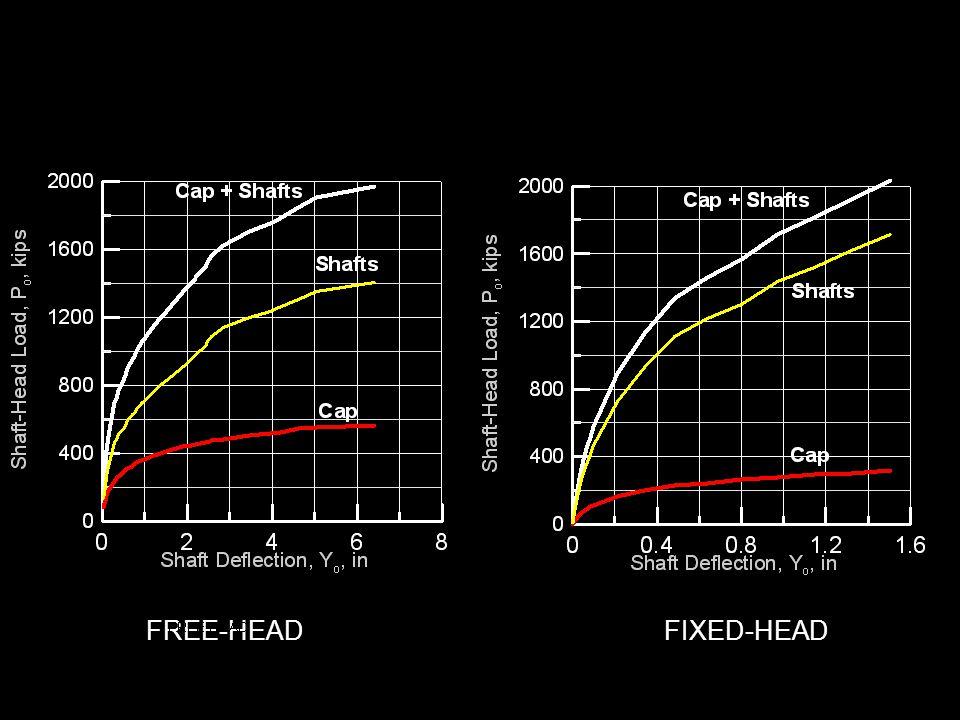 FIXED-HEADFREE-HEAD