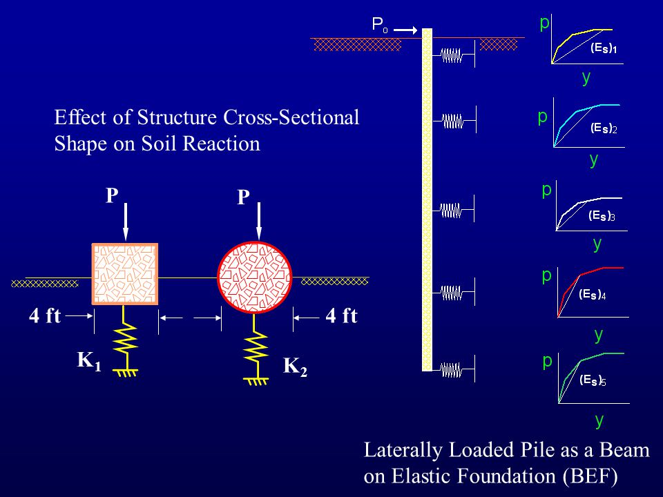 Laterally Loaded Pile as a Beam on Elastic Foundation (BEF) P P K1K1 K2K2 4 ft Effect of Structure Cross-Sectional Shape on Soil Reaction