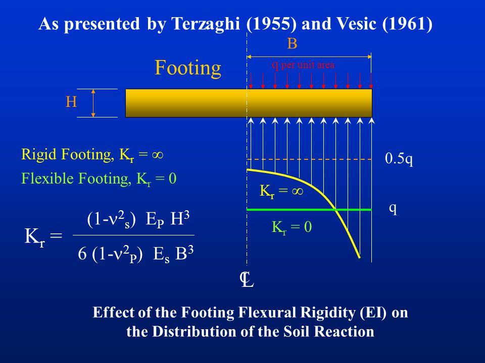 Effect of the Footing Flexural Rigidity (EI) on the Distribution of the Soil Reaction q per unit area B C L q 0.5q K r =  K r = 0 Rigid Footing, K r