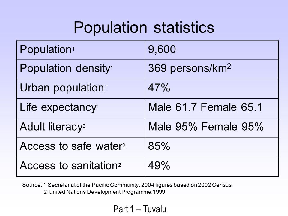Population statistics Part 1 – Tuvalu Population 1 9,600 Population density 1 369 persons/km 2 Urban population 1 47% Life expectancy 1 Male 61.7 Female 65.1 Adult literacy 2 Male 95% Female 95% Access to safe water 2 85% Access to sanitation 2 49% Source: 1 Secretariat of the Pacific Community: 2004 figures based on 2002 Census 2 United Nations Development Programme:1999