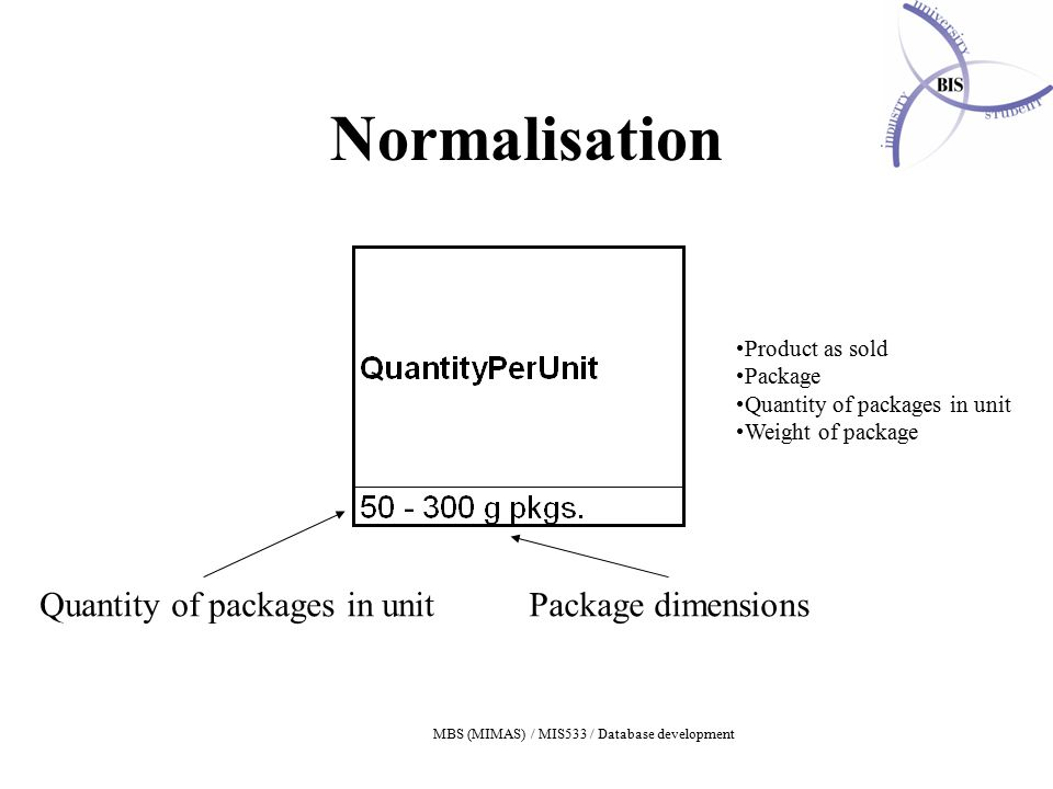 MBS (MIMAS) / MIS533 / Database development Normalisation Quantity of packages in unitPackage dimensions Product as sold Package Quantity of packages