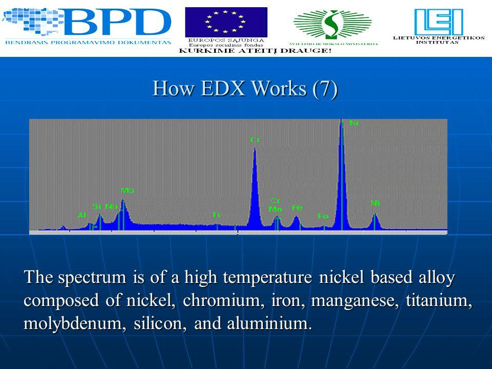 The spectrum is of a high temperature nickel based alloy composed of nickel, chromium, iron, manganese, titanium, molybdenum, silicon, and aluminium.