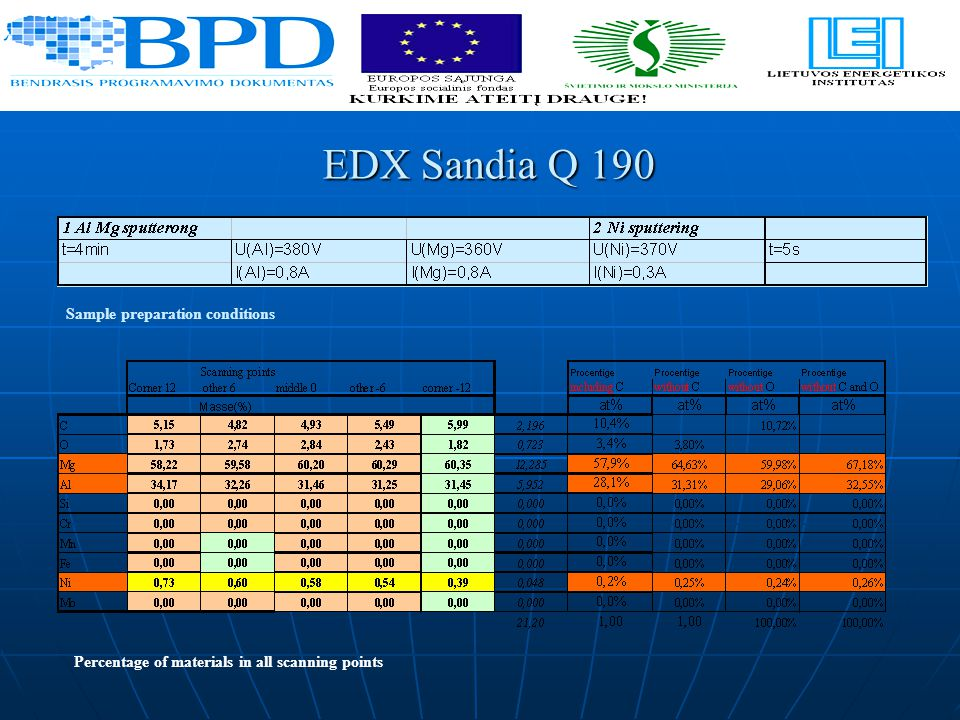 EDX Sandia Q 190 Sample preparation conditions Percentage of materials in all scanning points