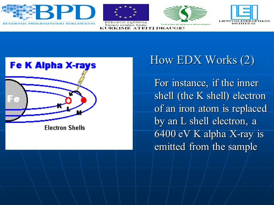 How EDX Works (2) For instance, if the inner shell (the K shell) electron of an iron atom is replaced by an L shell electron, a 6400 eV K alpha X-ray is emitted from the sample