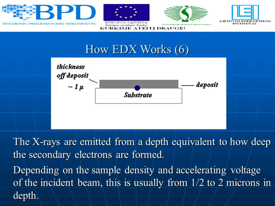 The X-rays are emitted from a depth equivalent to how deep the secondary electrons are formed.