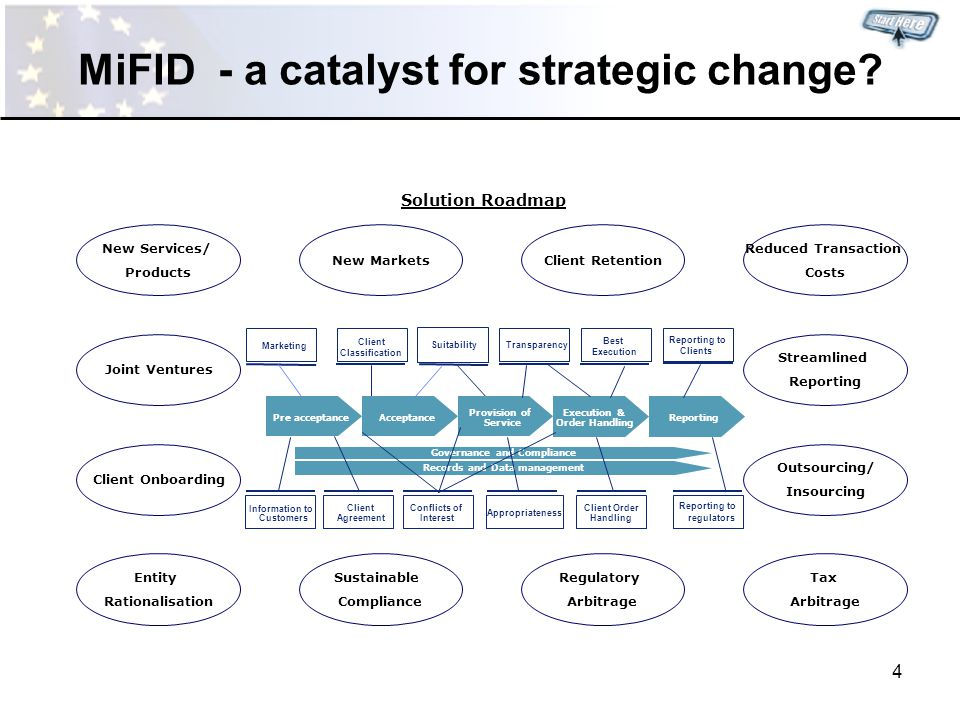 4 MiFID - a catalyst for strategic change.