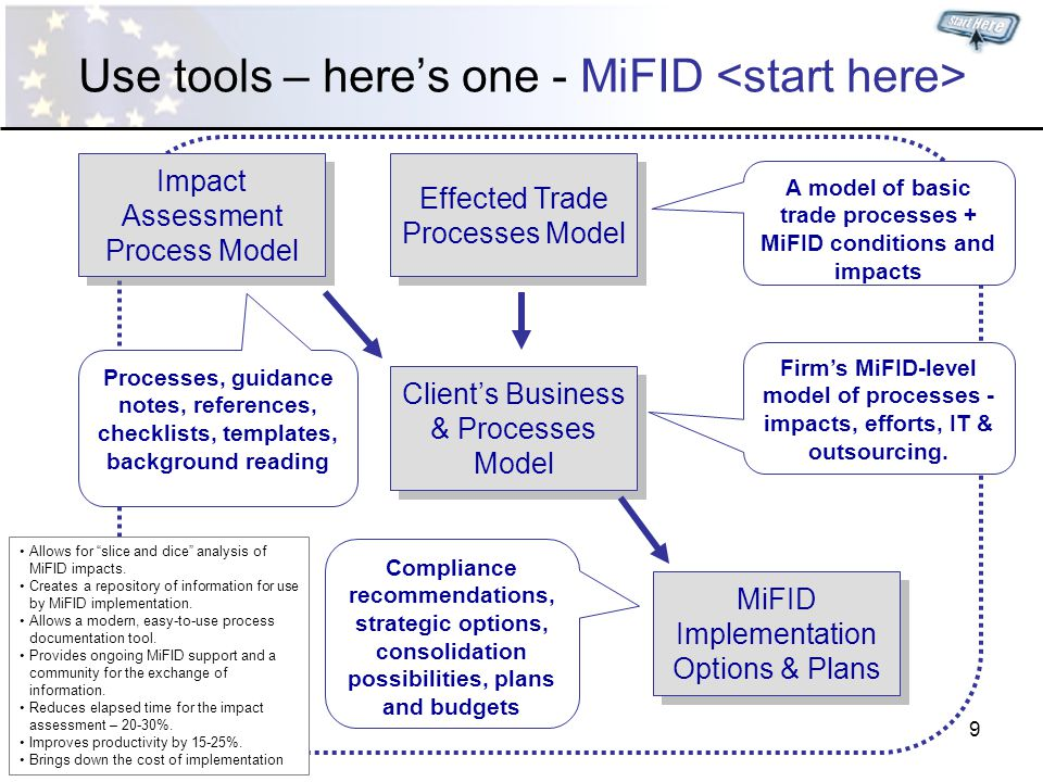 9 Use tools – here's one - MiFID Impact Assessment Process Model Effected Trade Processes Model Client's Business & Processes Model MiFID Implementation Options & Plans Processes, guidance notes, references, checklists, templates, background reading A model of basic trade processes + MiFID conditions and impacts Firm's MiFID-level model of processes - impacts, efforts, IT & outsourcing.
