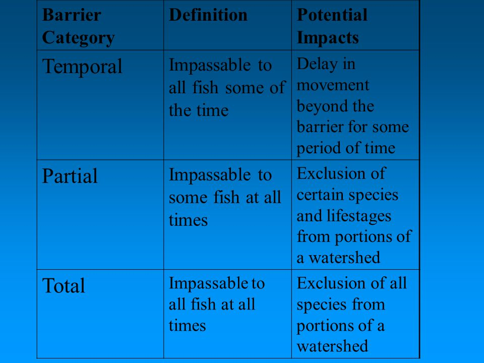 Barrier Category DefinitionPotential Impacts Temporal Impassable to all fish some of the time Delay in movement beyond the barrier for some period of time Partial Impassable to some fish at all times Exclusion of certain species and lifestages from portions of a watershed Total Impassable to all fish at all times Exclusion of all species from portions of a watershed