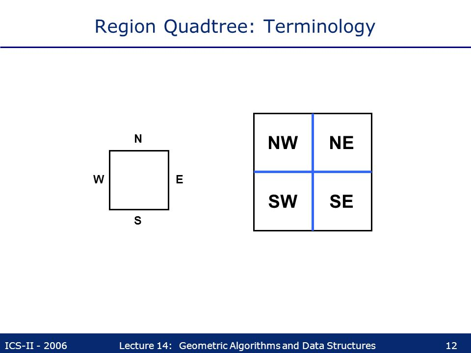 ICS-II - 2006Lecture 14: Geometric Algorithms and Data Structures12 Region Quadtree: Terminology NWNE SWSE E N W S