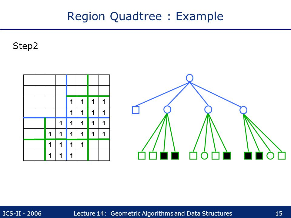 ICS-II - 2006Lecture 14: Geometric Algorithms and Data Structures15 Region Quadtree : Example 11 11 11 1 1 11 1111 1111 1111 1111 Step2