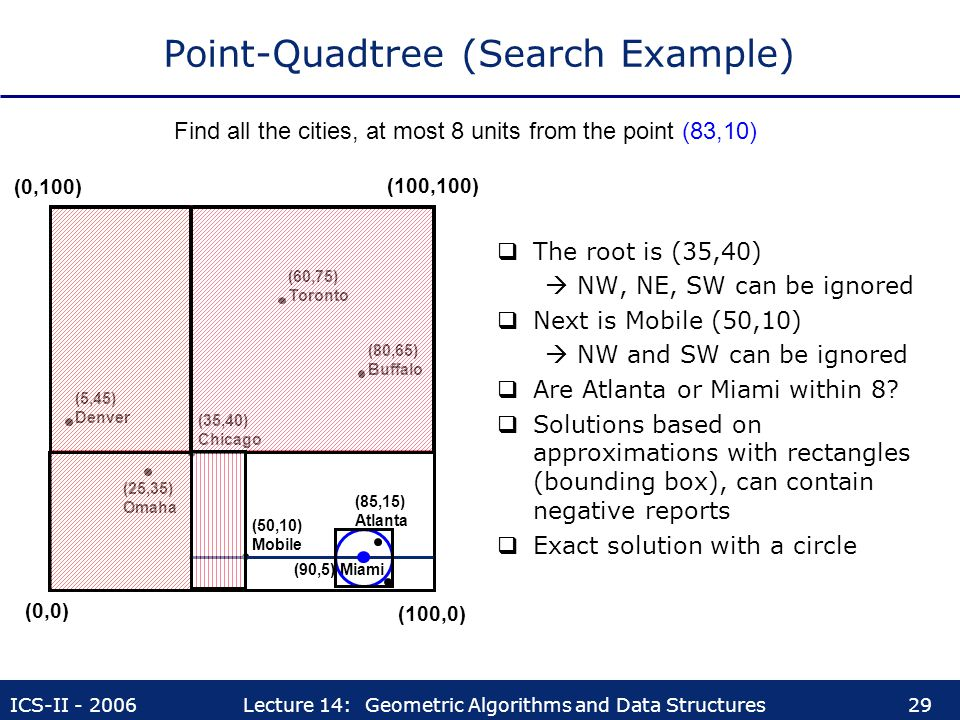 ICS-II - 2006Lecture 14: Geometric Algorithms and Data Structures29 Point-Quadtree (Search Example)  The root is (35,40)  NW, NE, SW can be ignored