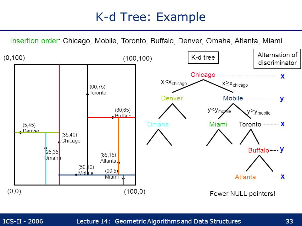 ICS-II - 2006Lecture 14: Geometric Algorithms and Data Structures33 K-d Tree: Example Insertion order: Chicago, Mobile, Toronto, Buffalo, Denver, Omah