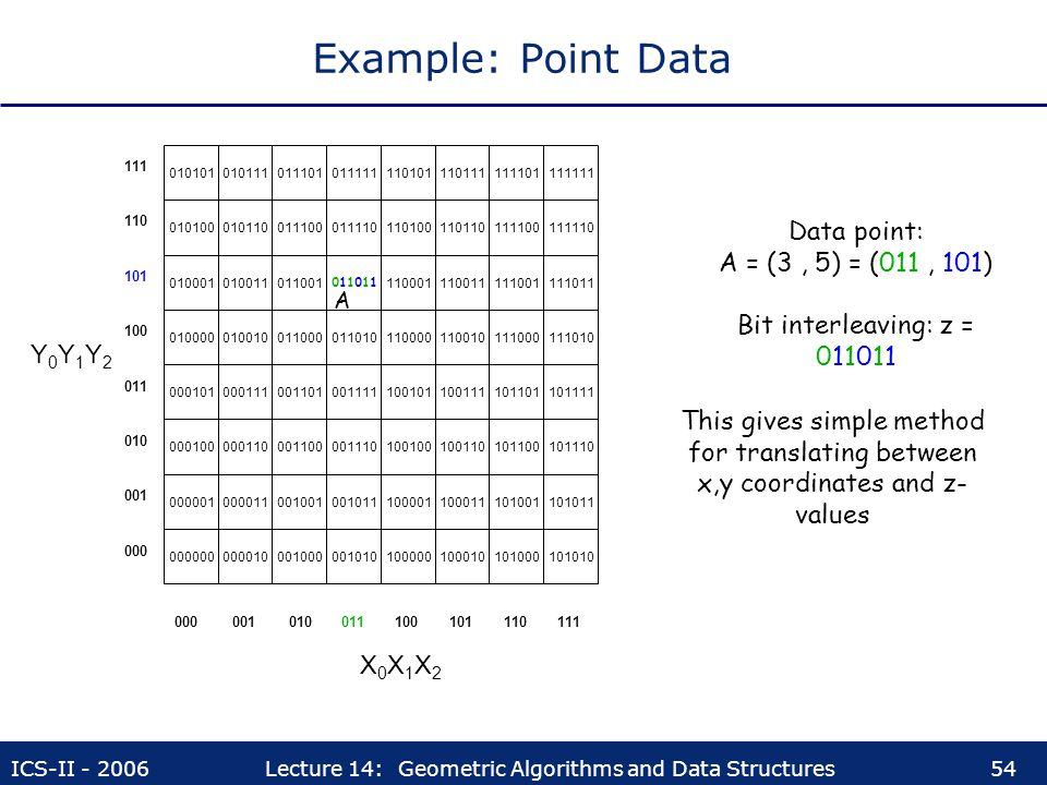 ICS-II - 2006Lecture 14: Geometric Algorithms and Data Structures54 Example: Point Data X0X1X2X0X1X2 Y0Y1Y2Y0Y1Y2 000000000010001000001010 00000100001