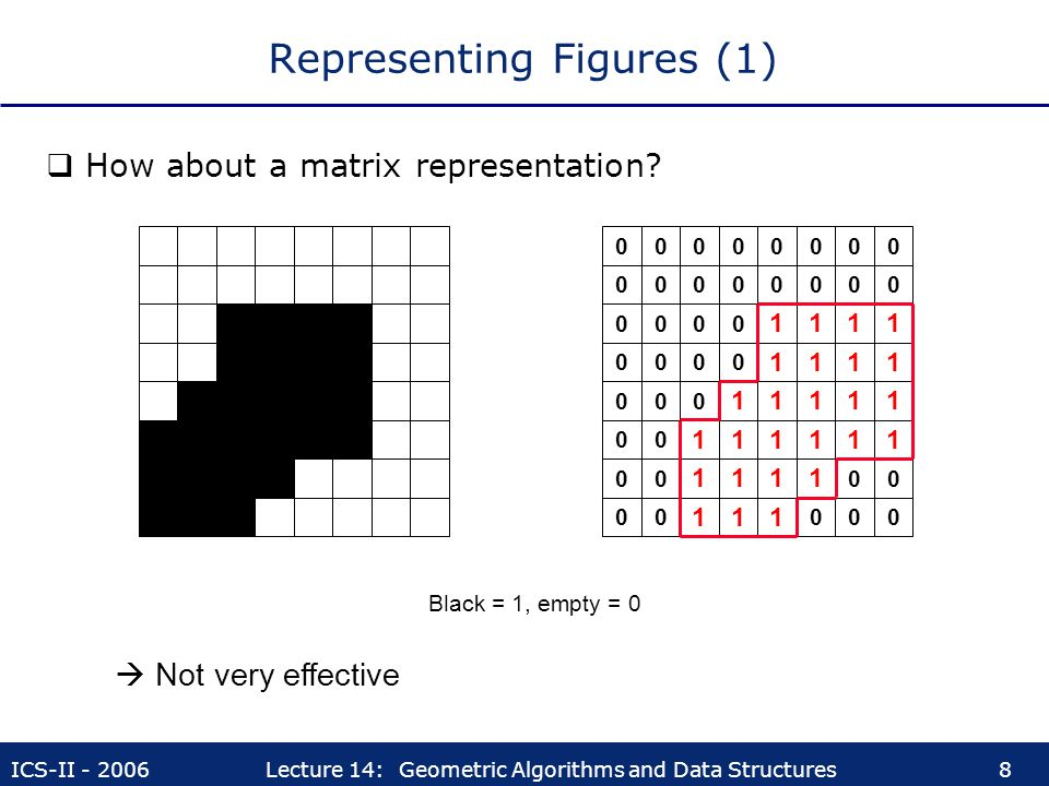 ICS-II - 2006Lecture 14: Geometric Algorithms and Data Structures8 Representing Figures (1)  How about a matrix representation? Black = 1, empty = 0