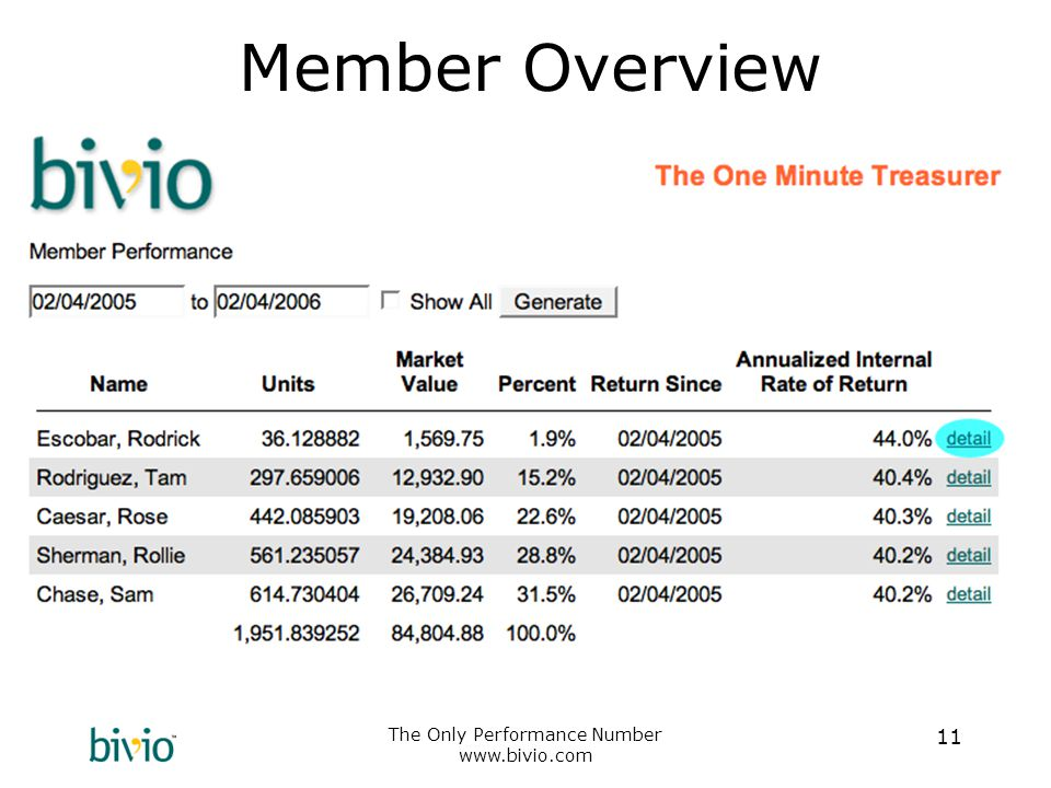 The Only Performance Number www.bivio.com 11 Member Overview