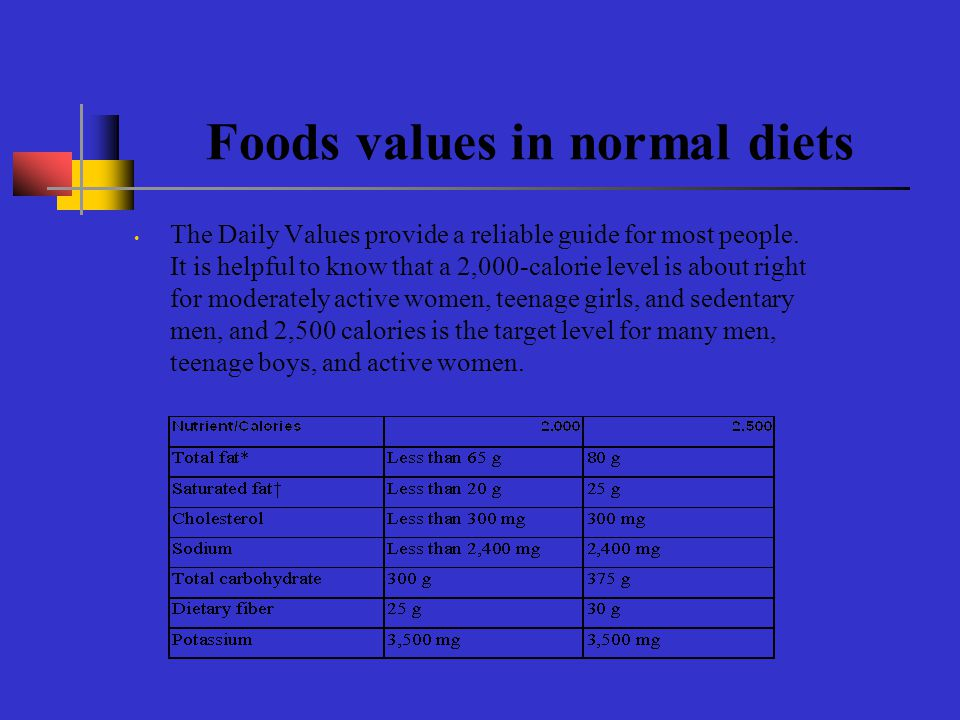 Analyzing Food Intake Nutritive information of foods is specified as % daily intake A normal healthy adult requires approximately 2000 calorie diet