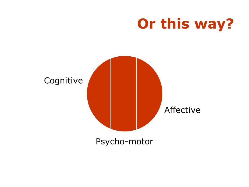 Or this way Cognitive Psycho-motor Affective