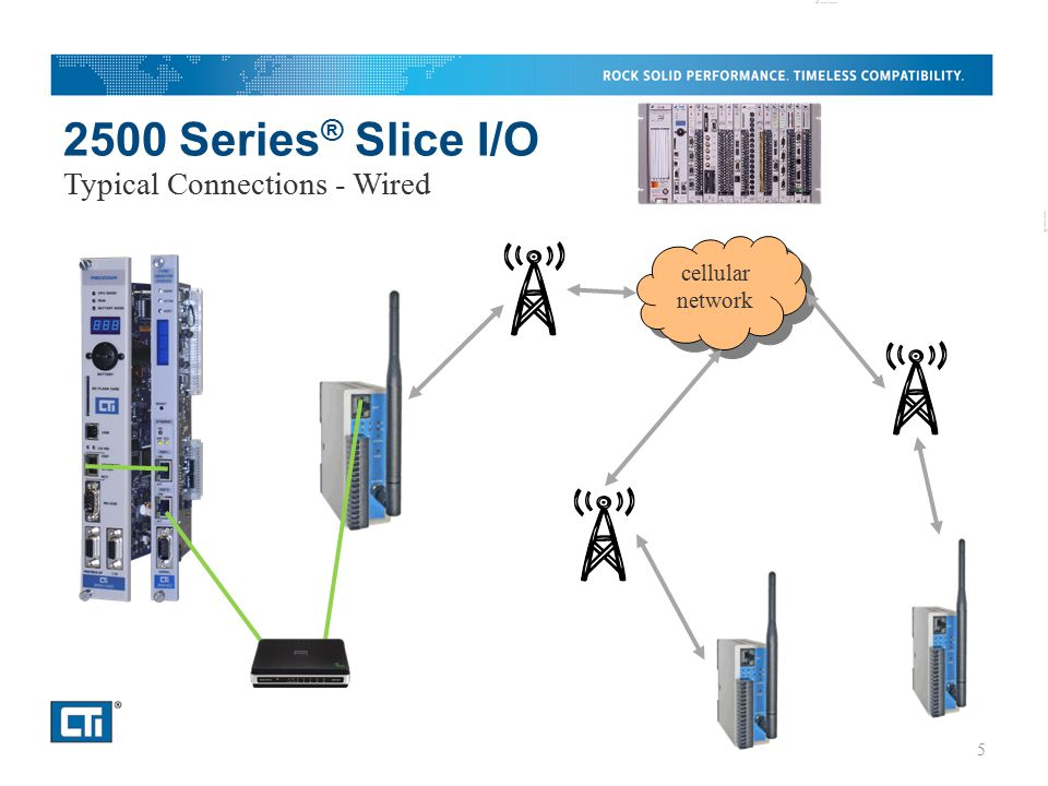 2500 Series ® Slice I/O Typical Connections - Wired cellular network 5