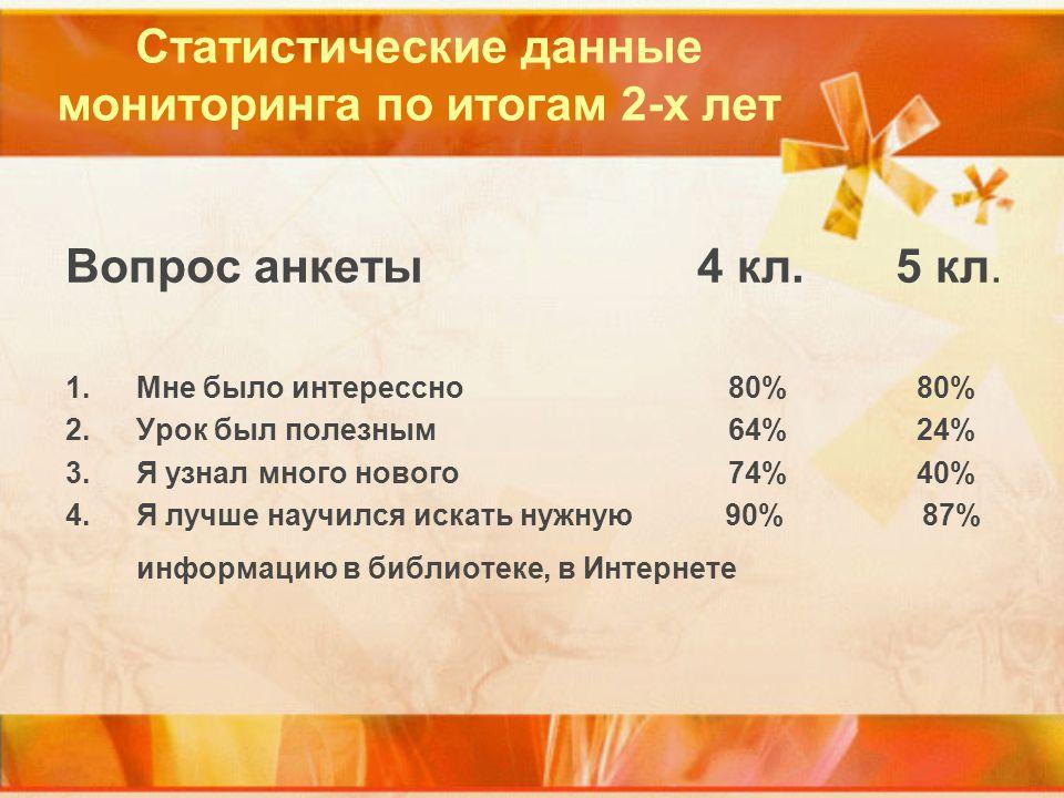 Статистические данные мониторинга по итогам 2-х лет Вопрос анкеты 4 кл.