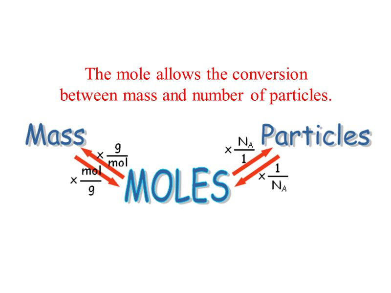 The mole allows the conversion between mass and number of particles.