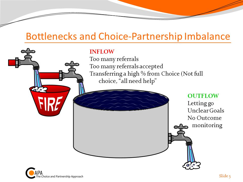 Bottlenecks and Choice-Partnership Imbalance Slide 5 INFLOW Too many referrals Too many referrals accepted Transferring a high % from Choice (Not full choice, all need help CAPACITY Multiple Allocations Too little time (.