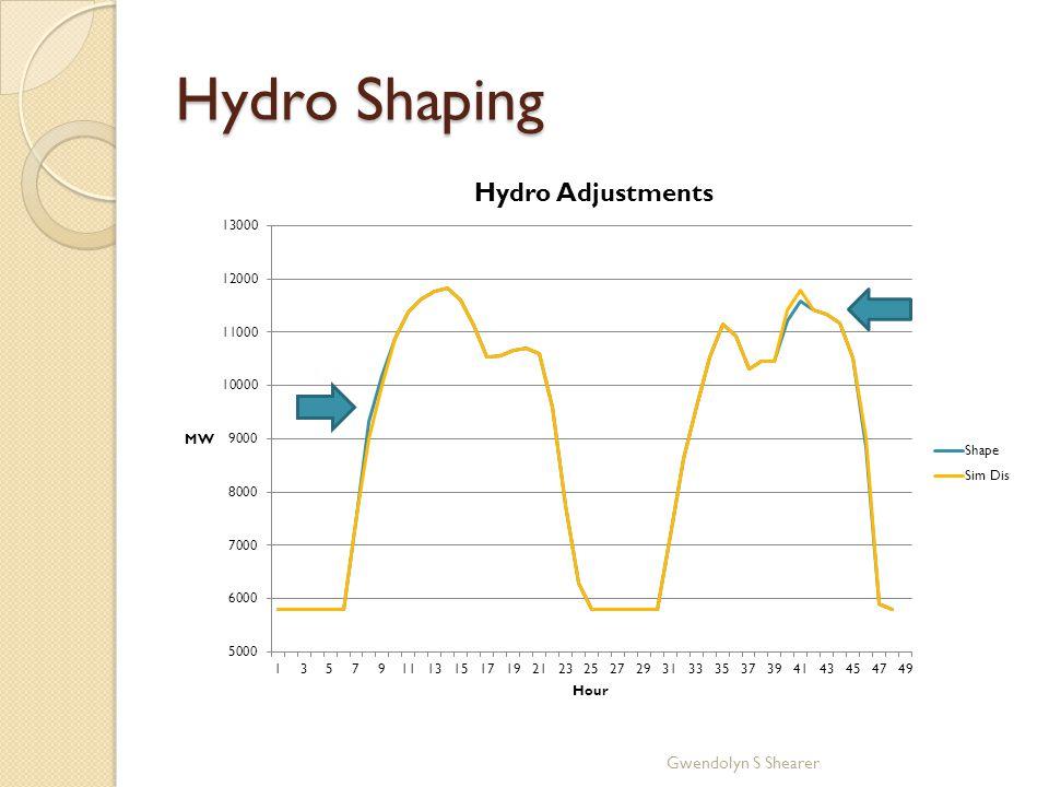 Hydro Shaping Gwendolyn S Shearer