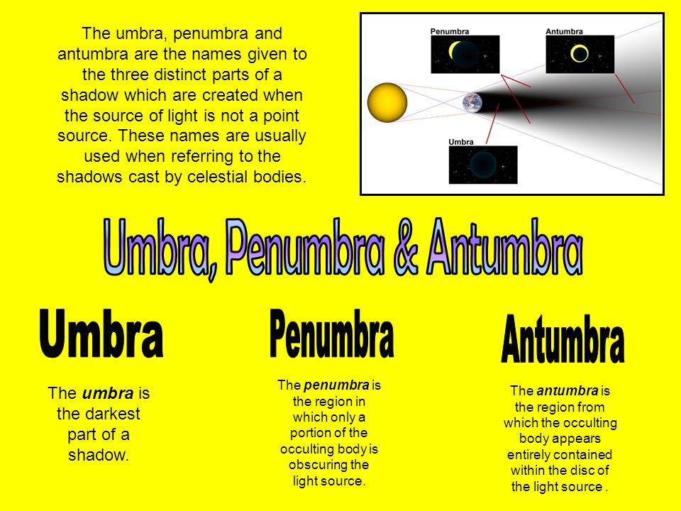 The umbra, penumbra and antumbra are the names given to the three distinct parts of a shadow which are created when the source of light is not a point source.