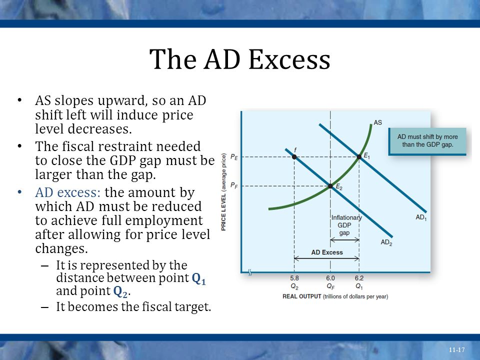 11-17 The AD Excess AS slopes upward, so an AD shift left will induce price level decreases.