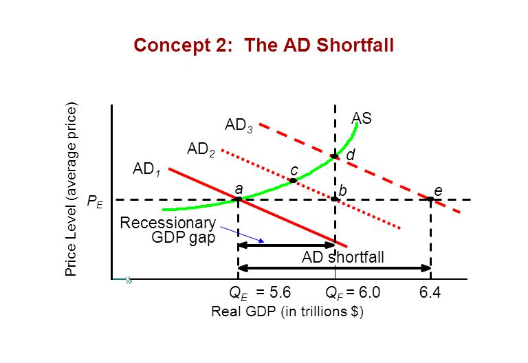 Concept 2: The AD Shortfall AS Q E = 5.6 a AD 1 AD 2 PEPE Price Level (average price) Real GDP (in trillions $) Q F = 6.06.4 AD 3 c d be Recessionary GDP gap AD shortfall