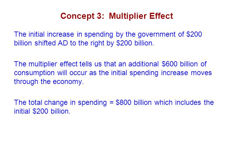 Concept 3: Multiplier Effect The initial increase in spending by the government of $200 billion shifted AD to the right by $200 billion.