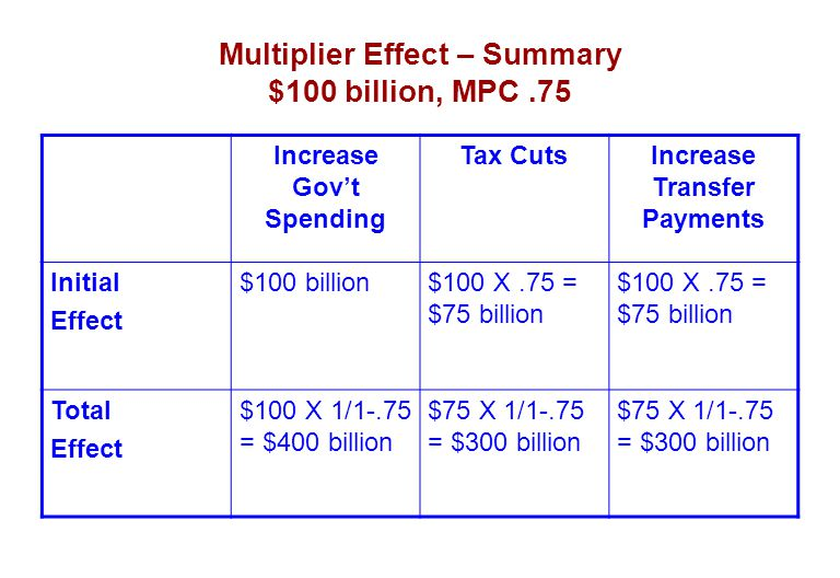 Multiplier Effect – Summary $100 billion, MPC.75 Increase Gov't Spending Tax CutsIncrease Transfer Payments Initial Effect $100 billion$100 X.75 = $75 billion Total Effect $100 X 1/1-.75 = $400 billion $75 X 1/1-.75 = $300 billion