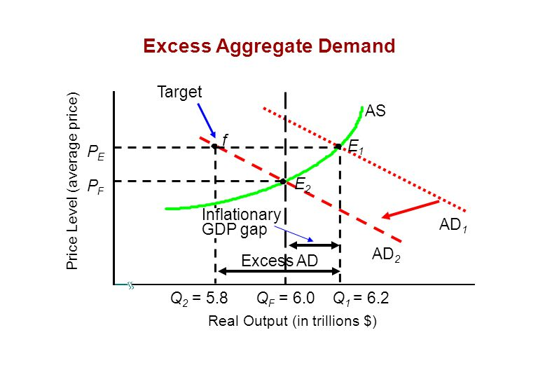 Excess Aggregate Demand AS Q 2 = 5.8 E2E2 f AD 1 AD 2 PEPE PFPF Price Level (average price) Real Output (in trillions $) E1E1 Q F = 6.0Q 1 = 6.2 Inflationary GDP gap Excess AD Target