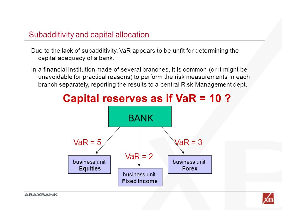 Subadditivity and capital allocation BANK business unit: Fixed Income business unit: Equities business unit: Forex Due to the lack of subadditivity, VaR appears to be unfit for determining the capital adequacy of a bank.