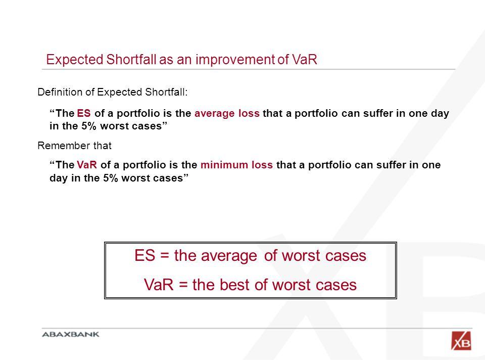 expected shortfall definition